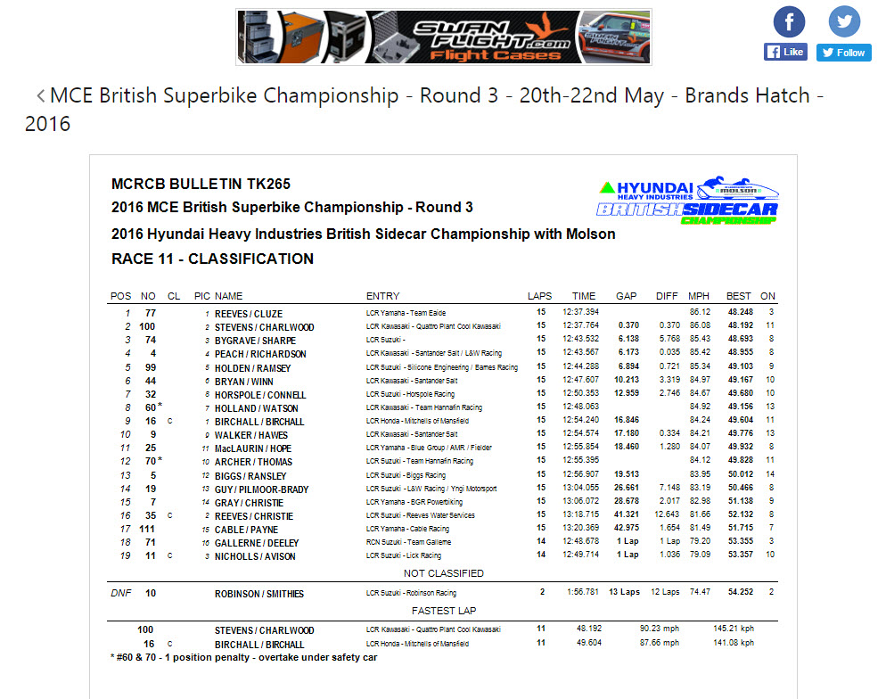 Birchall brands indy race 2