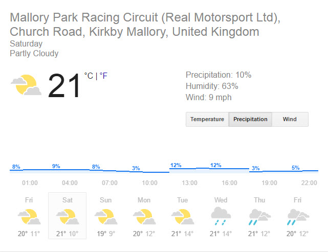 mallory weather
