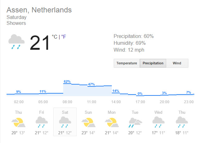 assen weather